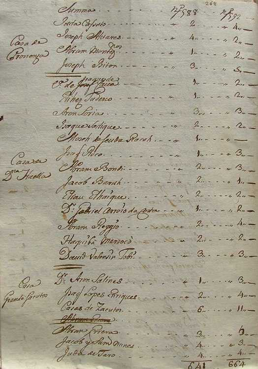 Jewish Genealogy in Italy - Births - Jews Families: Names and Surnames